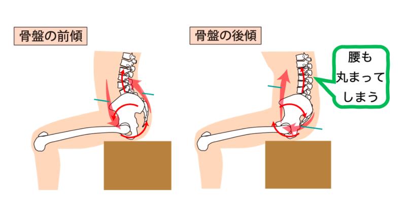 pelvic move